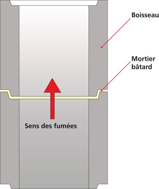 gros plan sur un dtu conduits de fum e ma onn s b ton ou. Black Bedroom Furniture Sets. Home Design Ideas