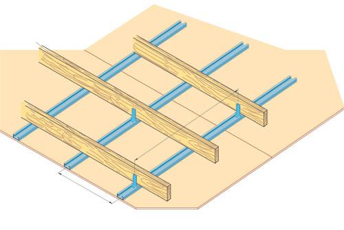 5 syst mes de plafond base de plaque de pl tre for Plafond ba13 sur ossature metallique