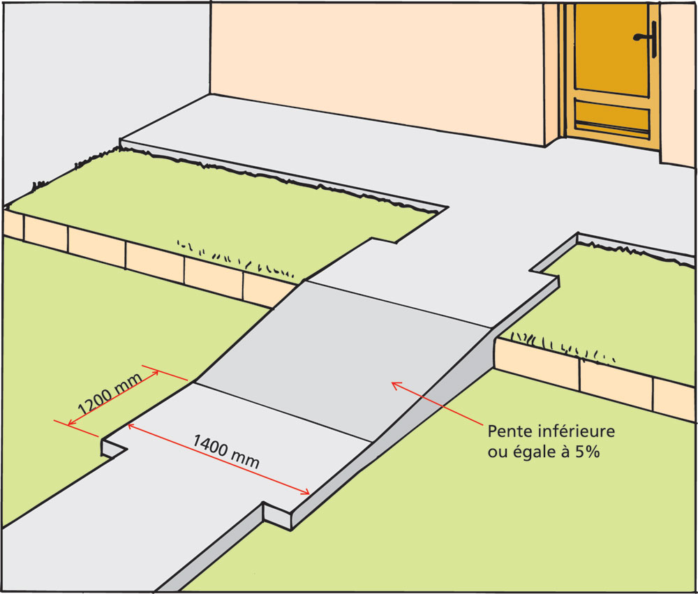 Rendre accessibles les entr es d 39 un logement g n rale for Norme pmr cheminement exterieur