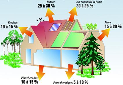 Rt dans l 39 existant quelle r glementation g n rale - Perte d energie maison ...